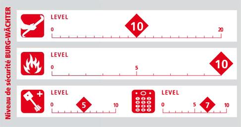 Niveau de securite pour les coffres forts Combi-Line